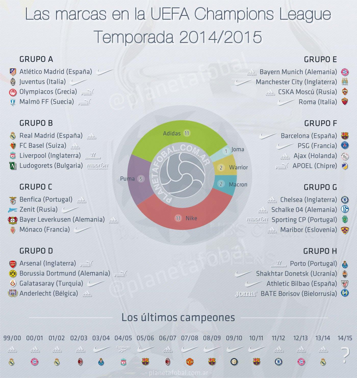 Las marcas en la UEFA Champions League 2014/2015