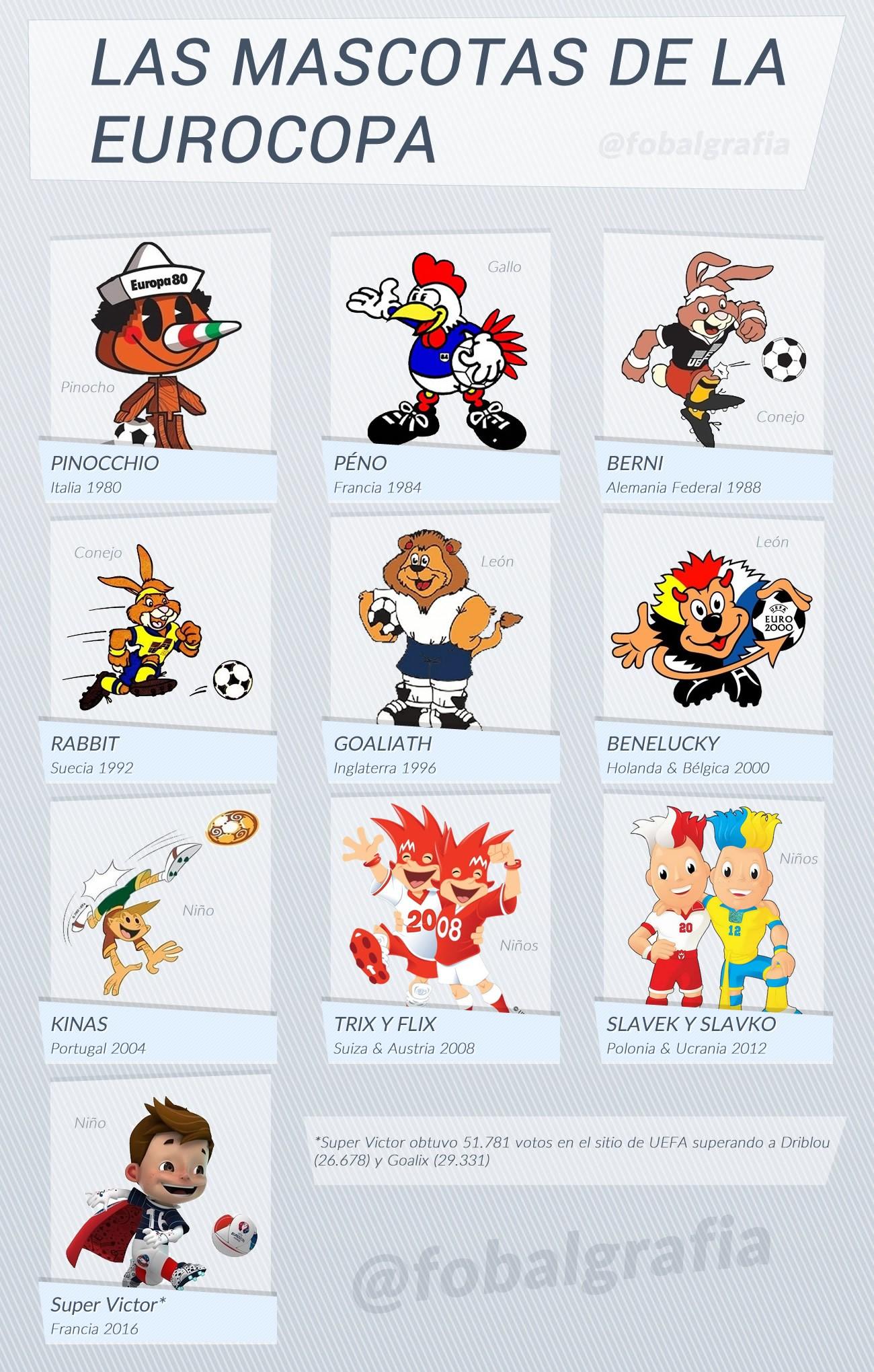 Todas las mascotas de la Eurocopa