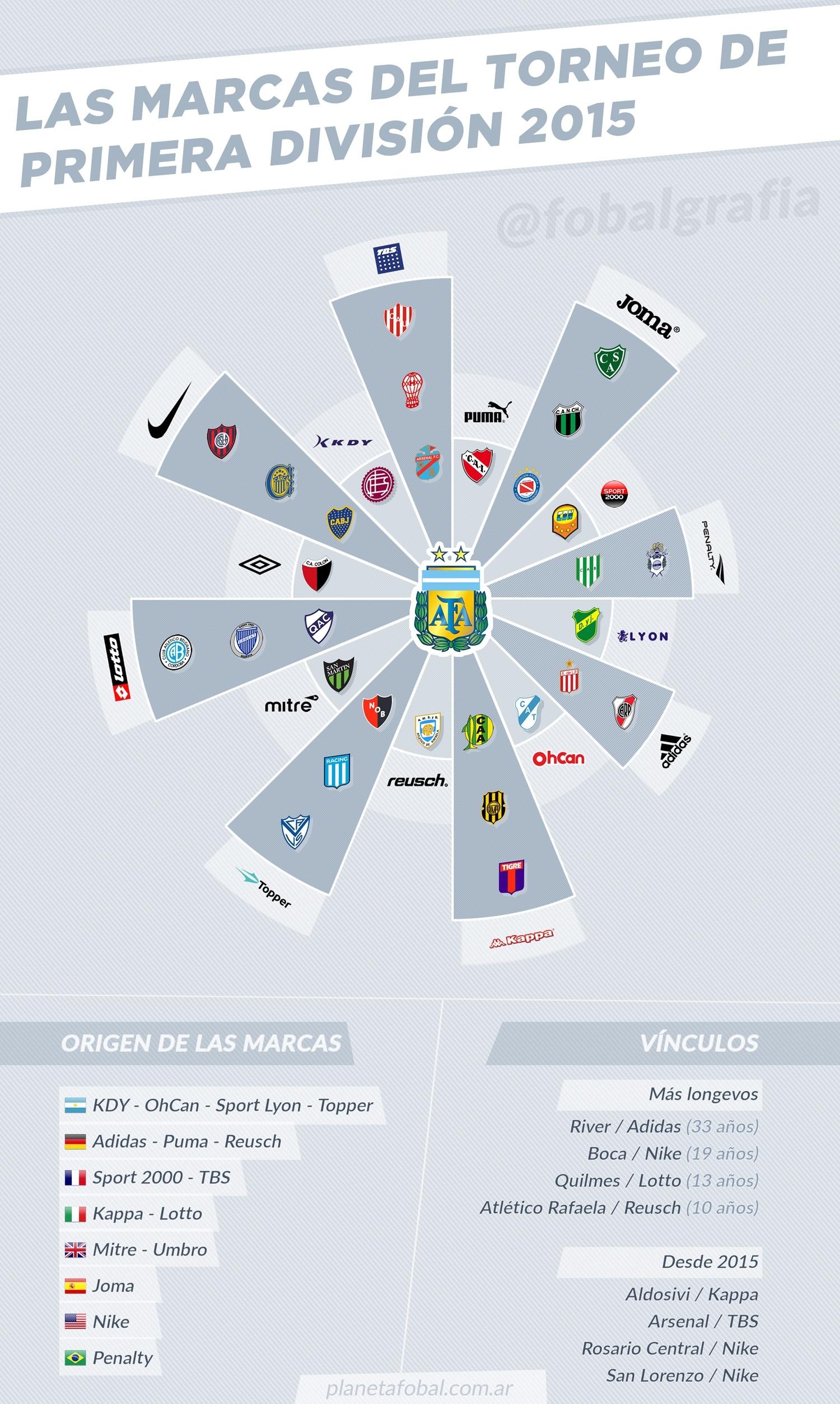 Las marcas que vestirán a los equipos argentinos