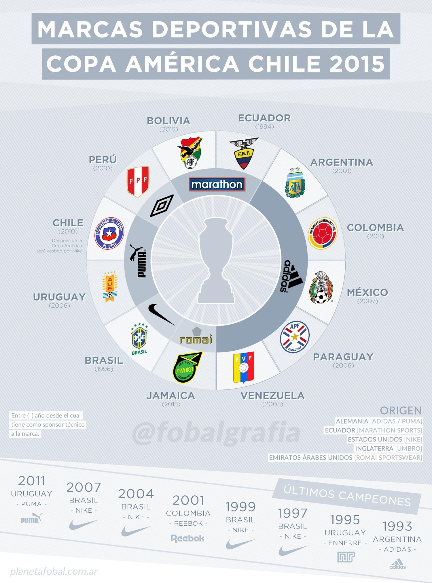 Las marcas de la Copa América Chile 2015