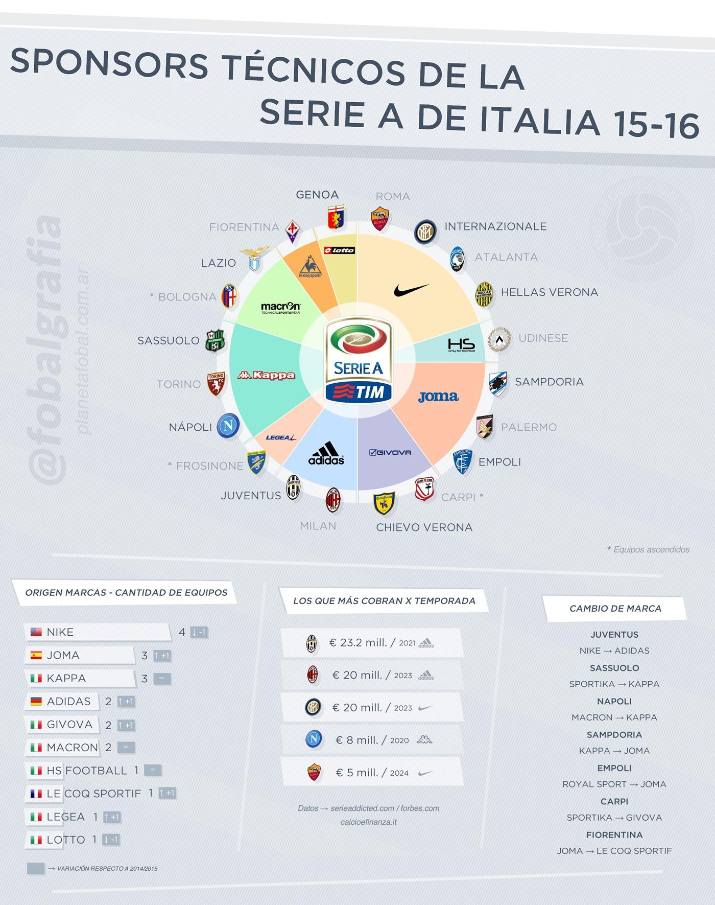 Las marcas de la Serie A