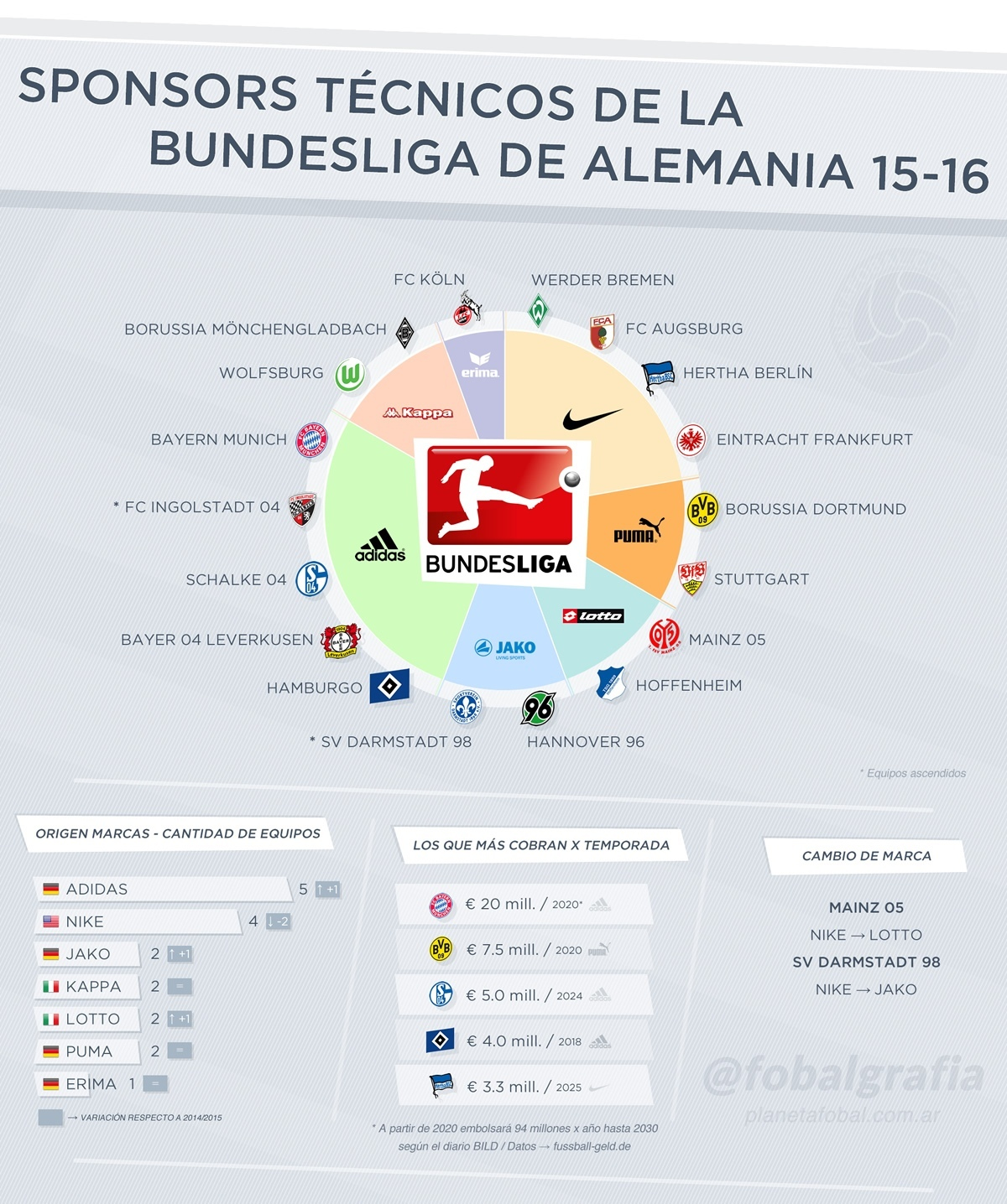 Las marcas de la Bundesliga 15-16