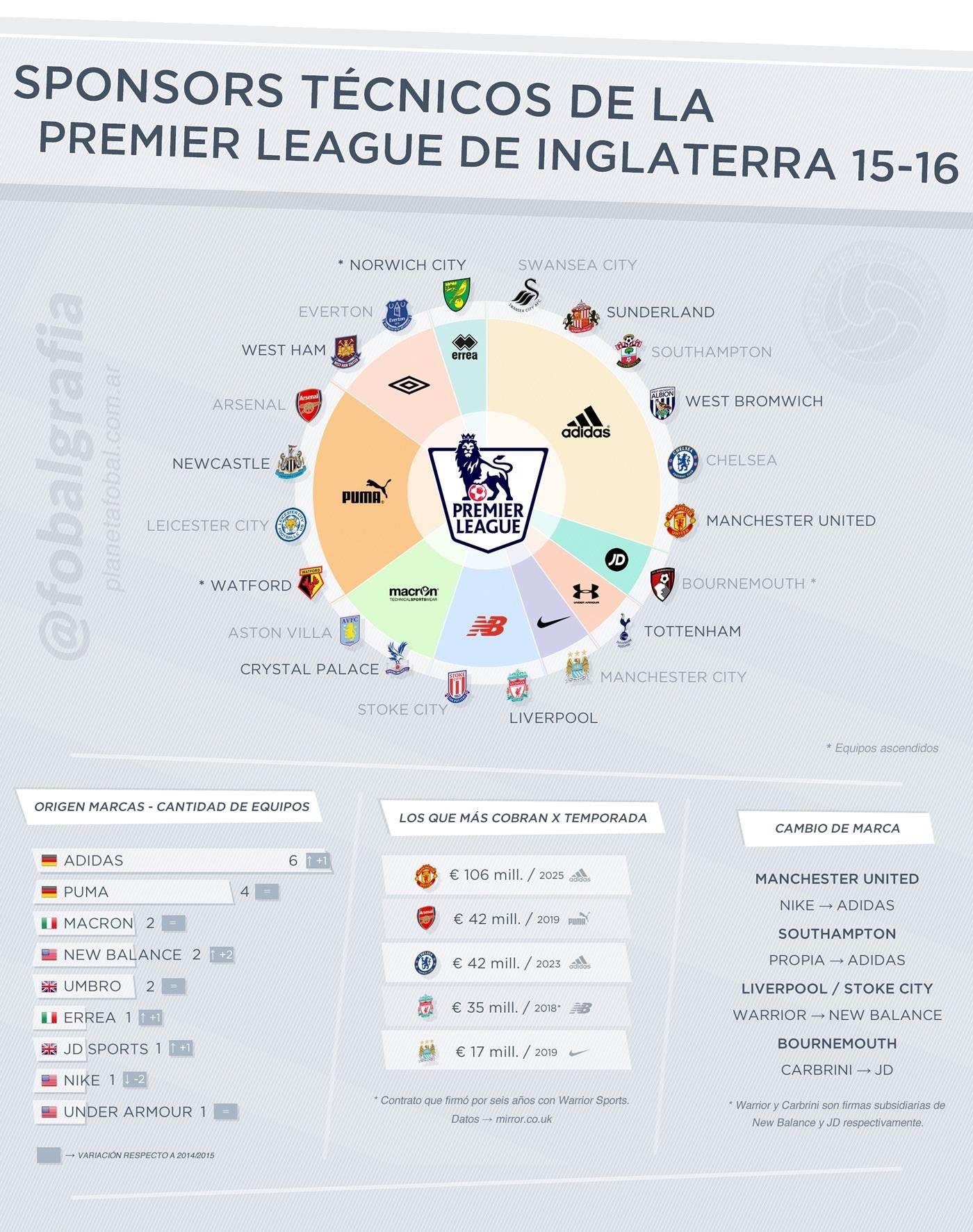 Las marcas de la Premier League
