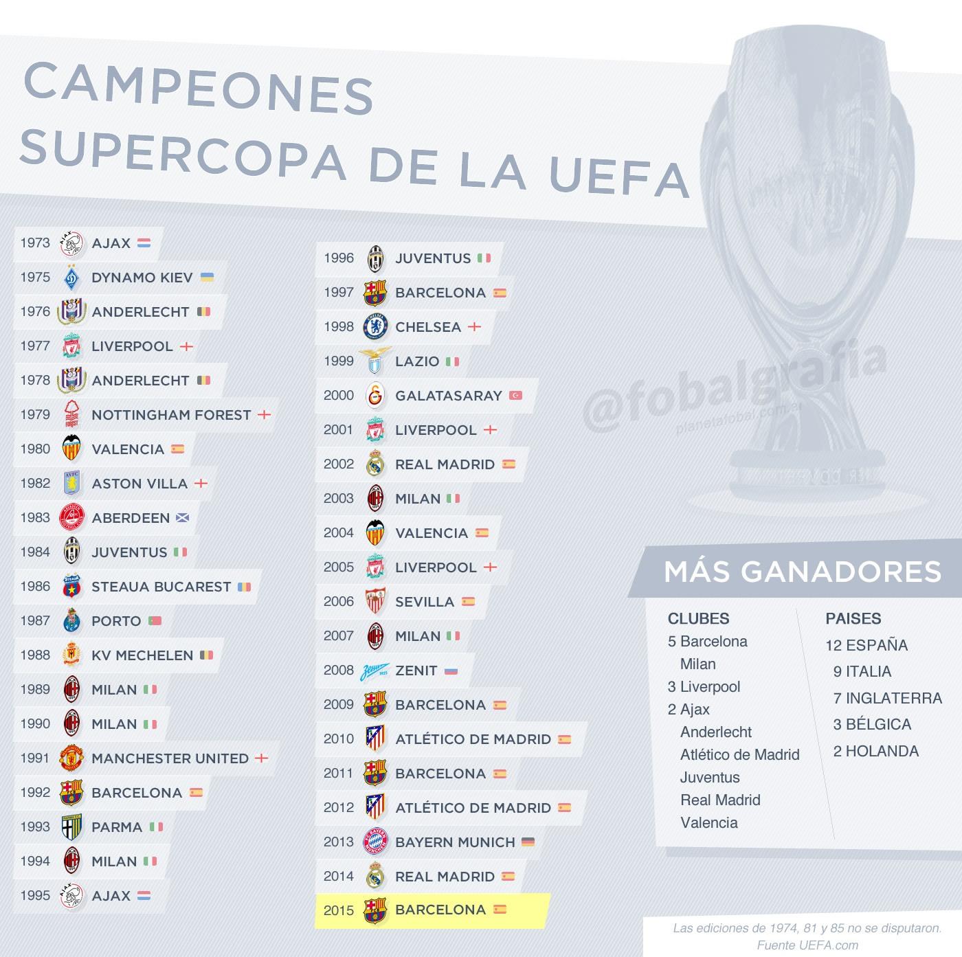 Los campeones de la Supercopa de Europa