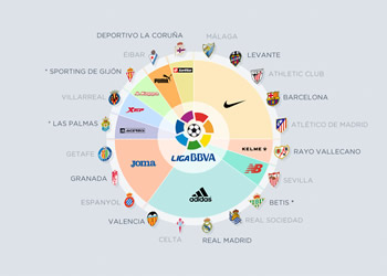 Las marcas de la liga española