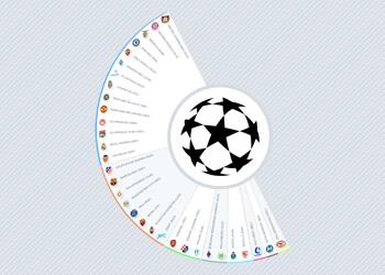 Las marcas de la Champions 2015/16