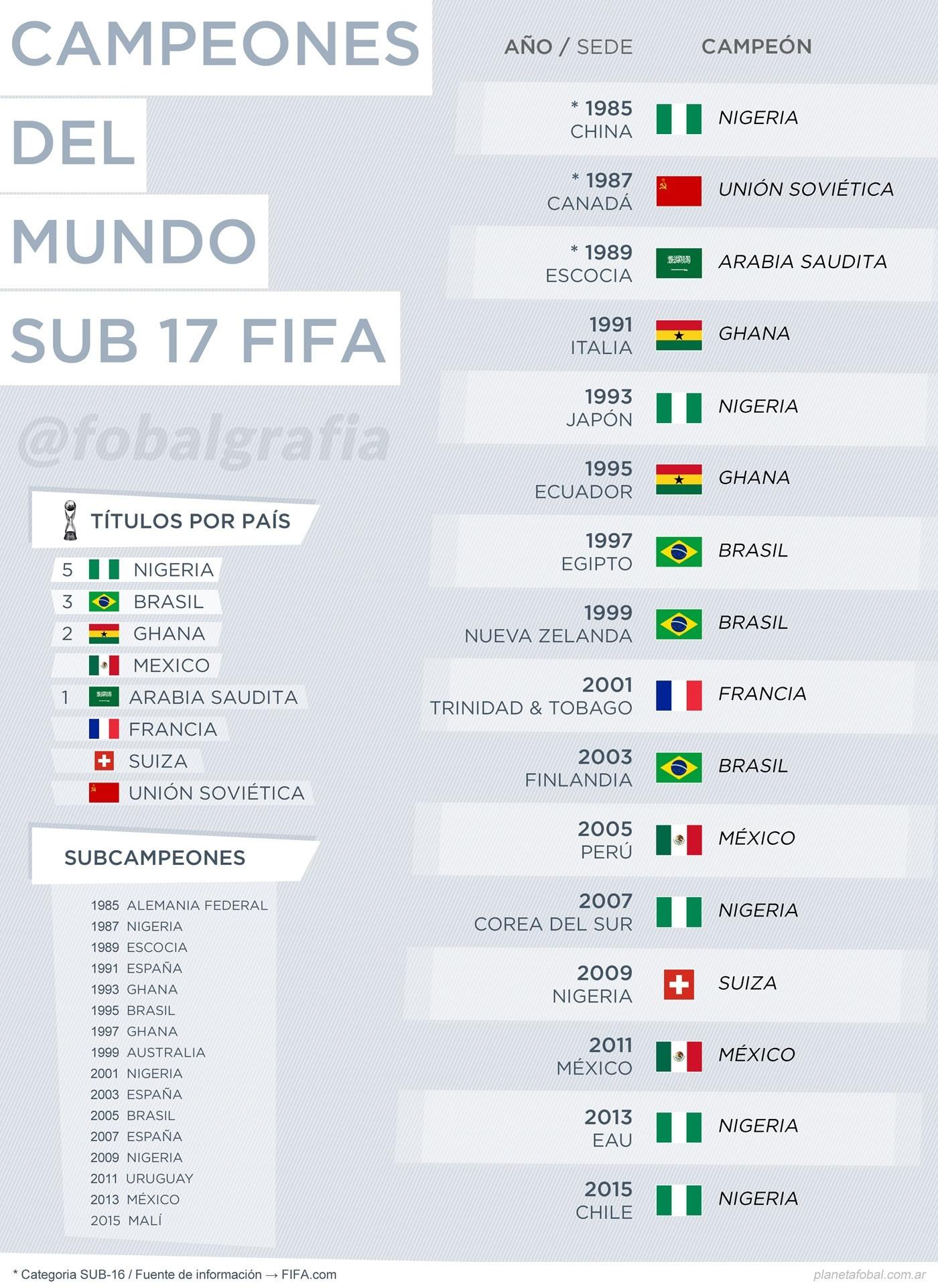 Campeones del Mundo Sub 17