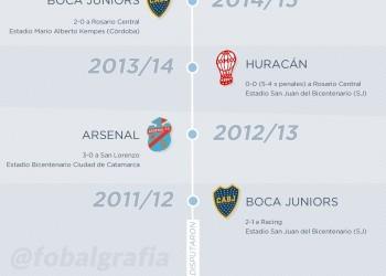 Campeones de la Copa Argentina