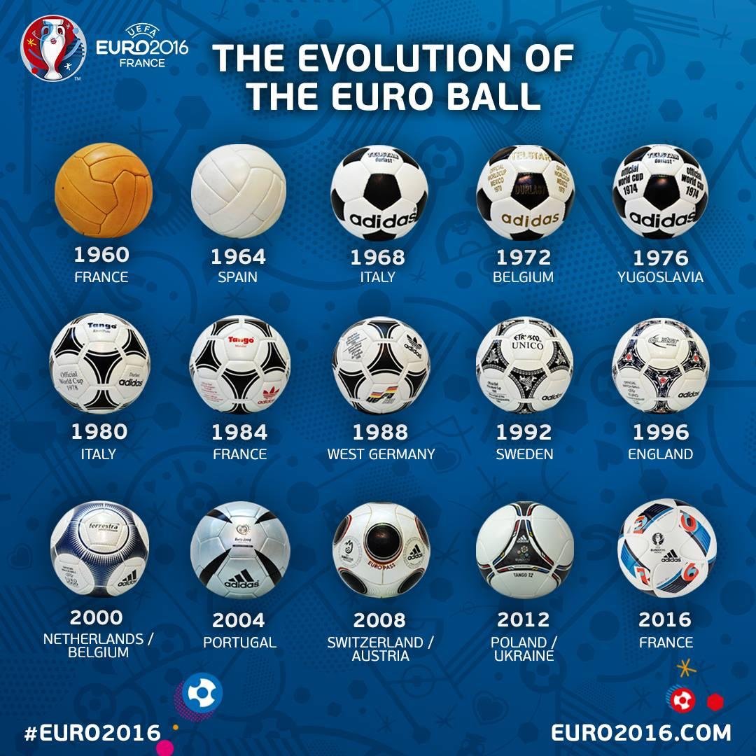 Evolución de los balones de la EURO | Foto @UEFAEURO