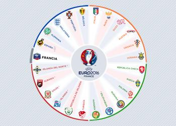 Los países que disputarán la EURO 2016