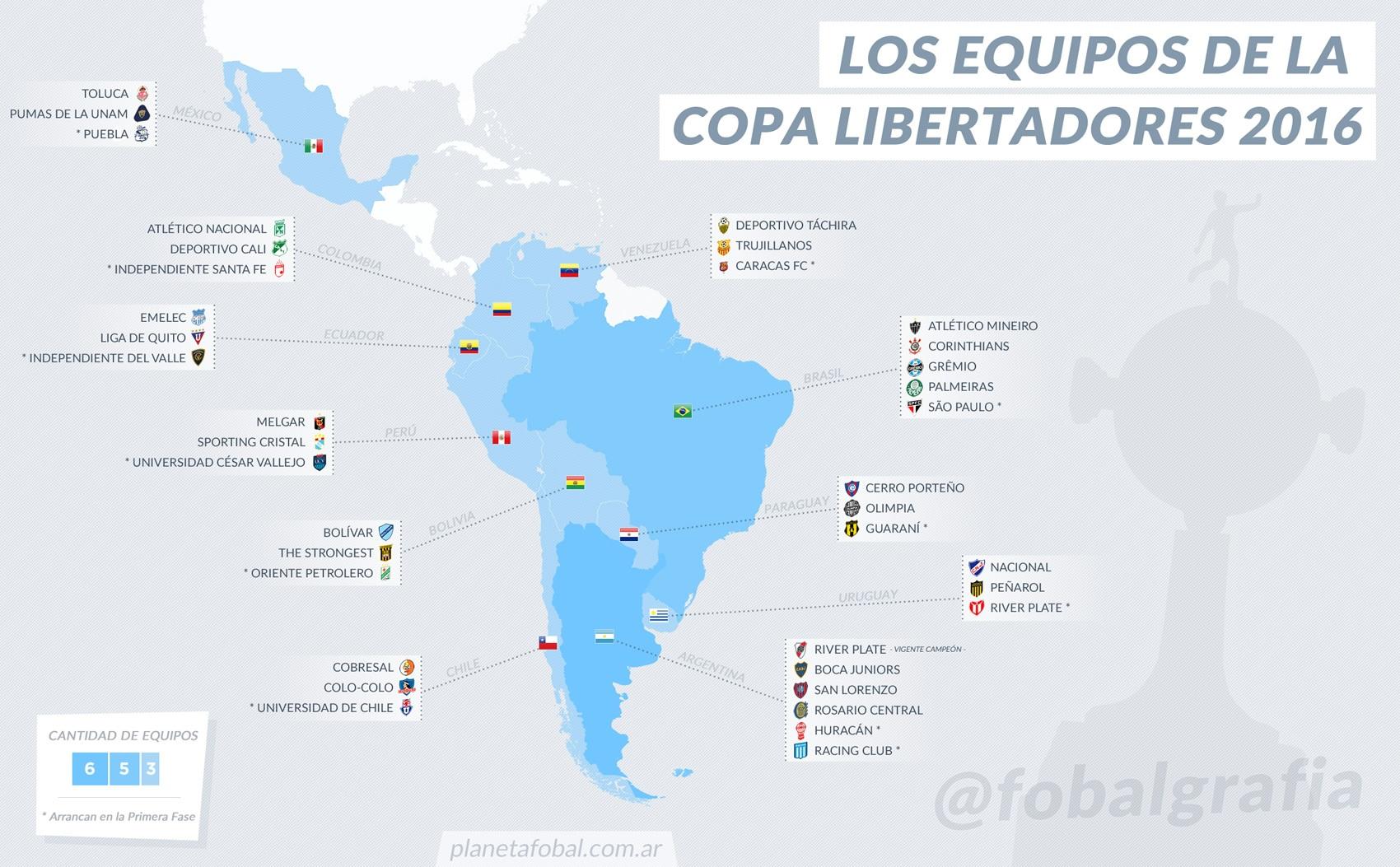 Los equipos de la Copa Libertadores 2016