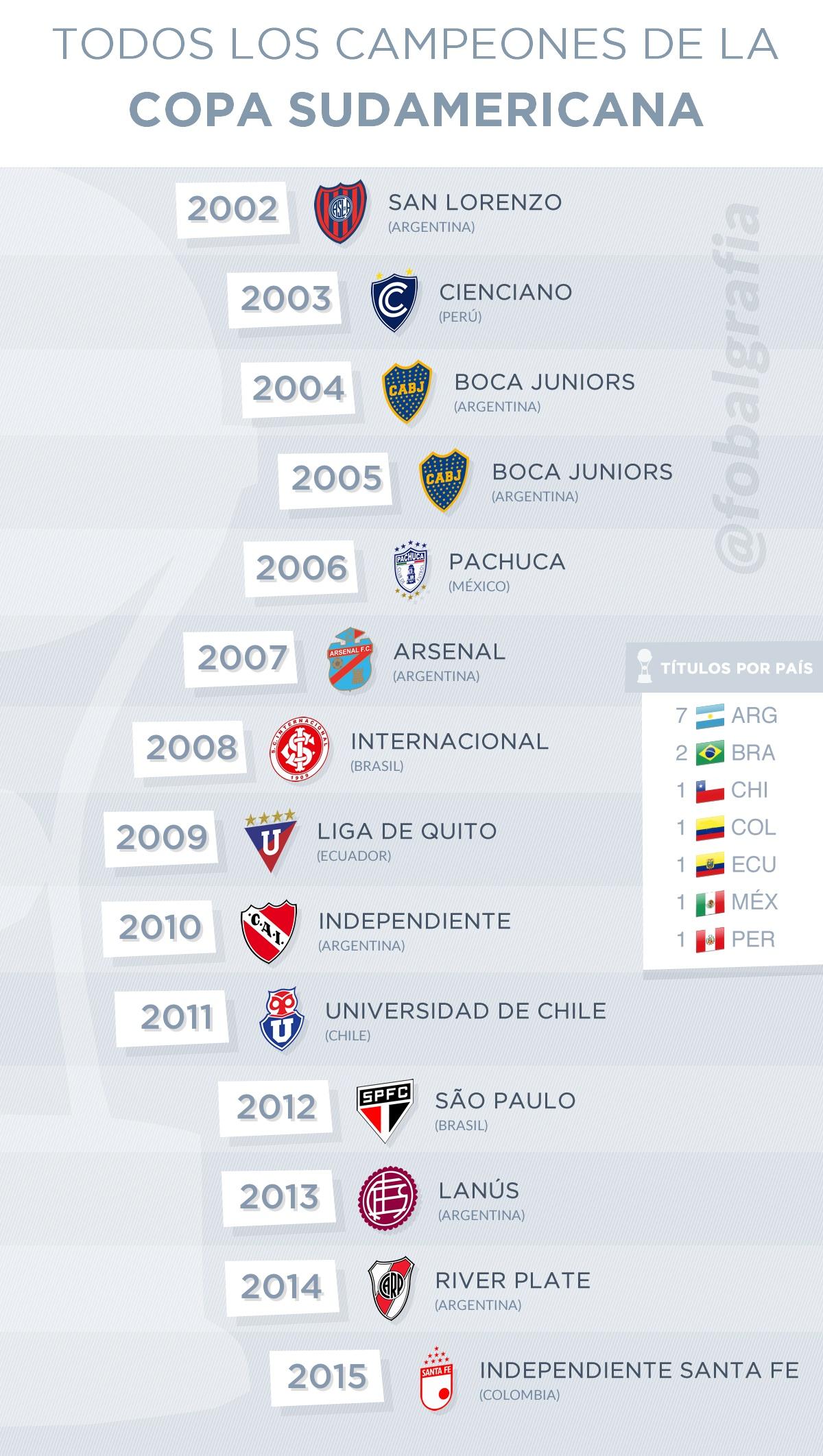 Los campeones de la Copa Sudamericana