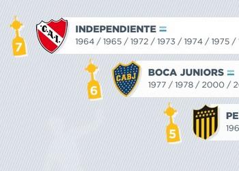 Todos los campeones de la Copa Libertadores