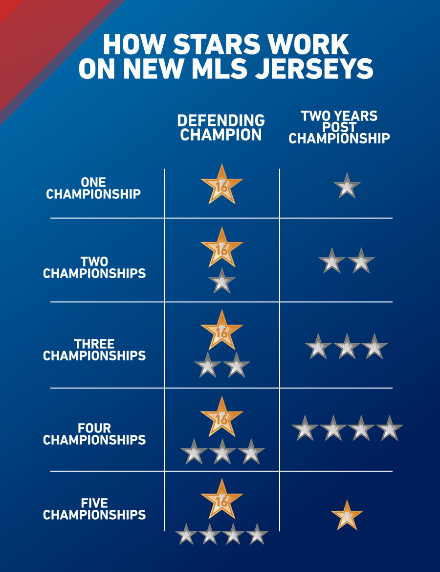Sistema de estrellas para las camisetas de la MLS 2016   Imagen web oficial