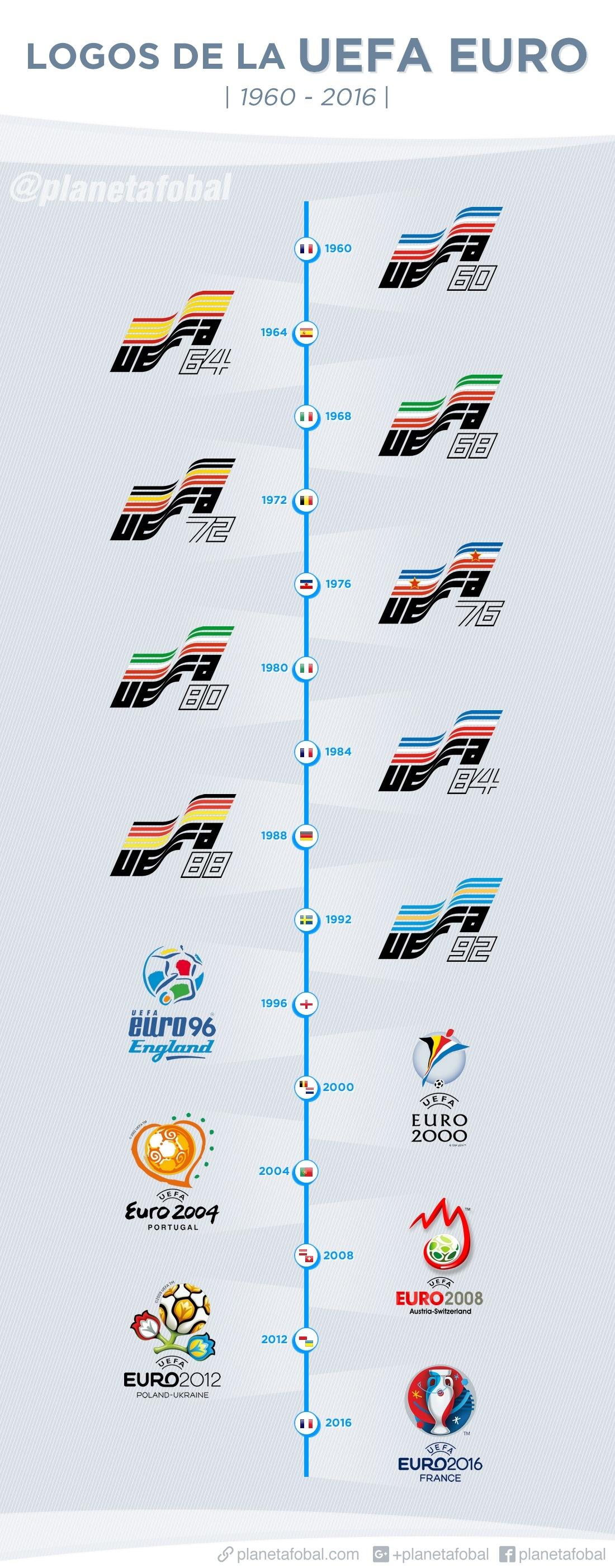 Los logos de la UEFA EURO