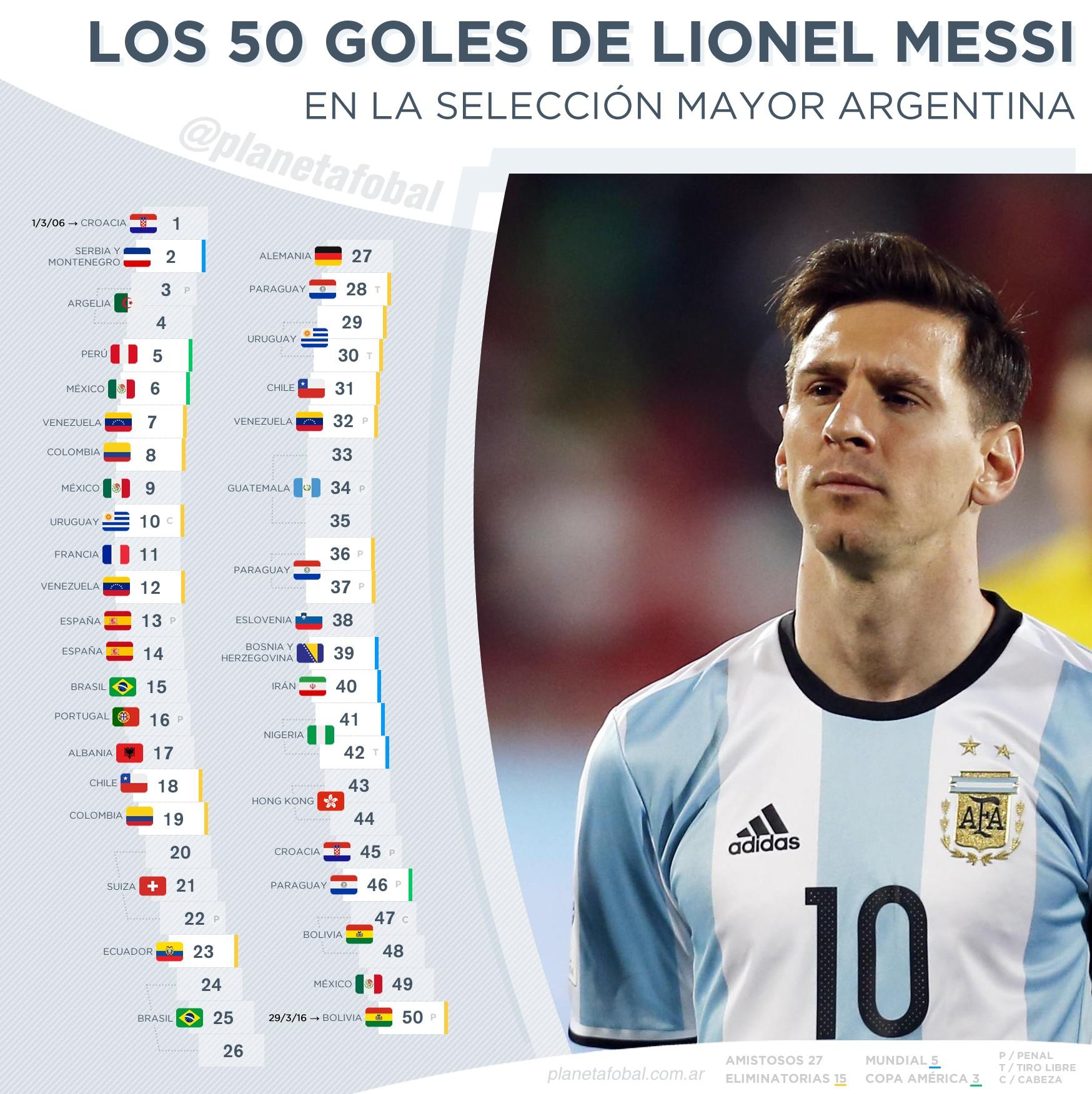 Asi se reparten los 50 goles de Lionel Messi