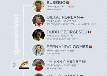 Los máximos ganadores de la Bota de Oro