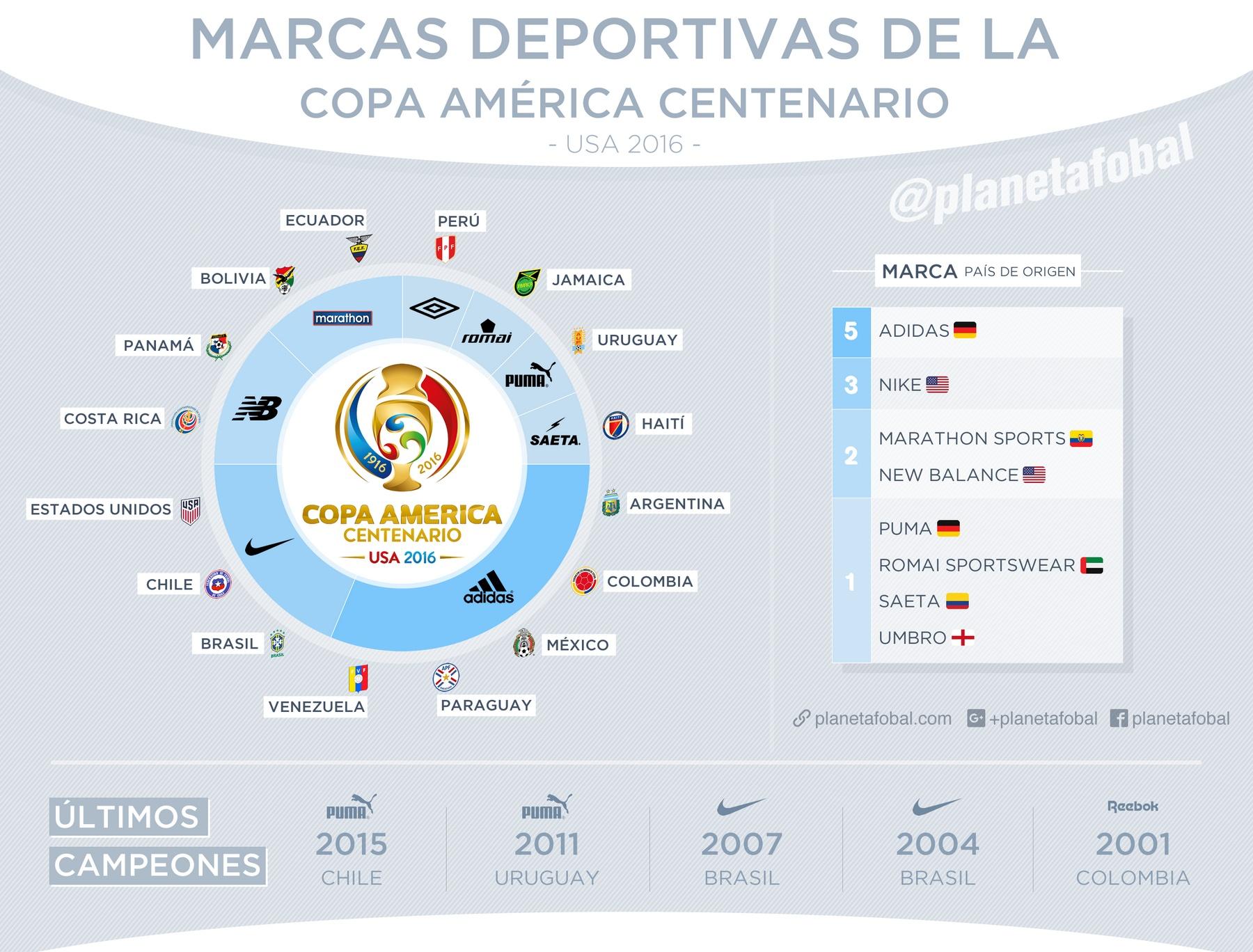 Las marcas de la Copa América Centenario USA 2016
