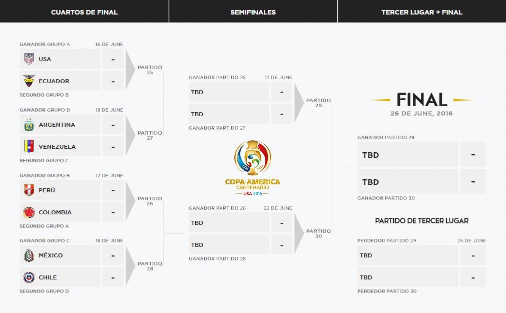 Asi queda el cuadro final de la Copa América 2016 | Imagen CA2016