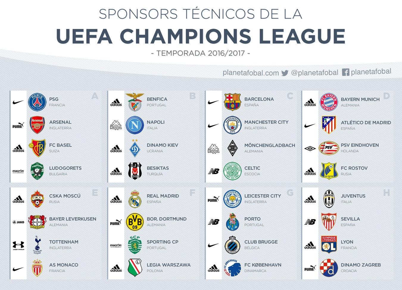 sponsors tecnicos de la uefa champions league 2016 2017 infografias uefa champions league 2016