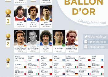 Todos los ganadores del Balón de Oro