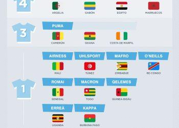 Las marcas deportivas de la Copa Africana de Naciones 2017