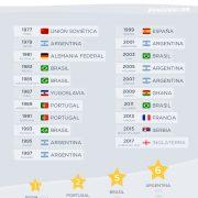 Los campeones del Mundial Sub 20