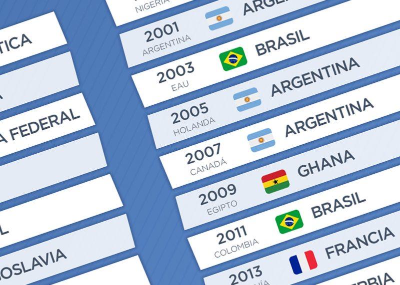 Todos los campeones del Mundial Sub 20 | @planetafobal