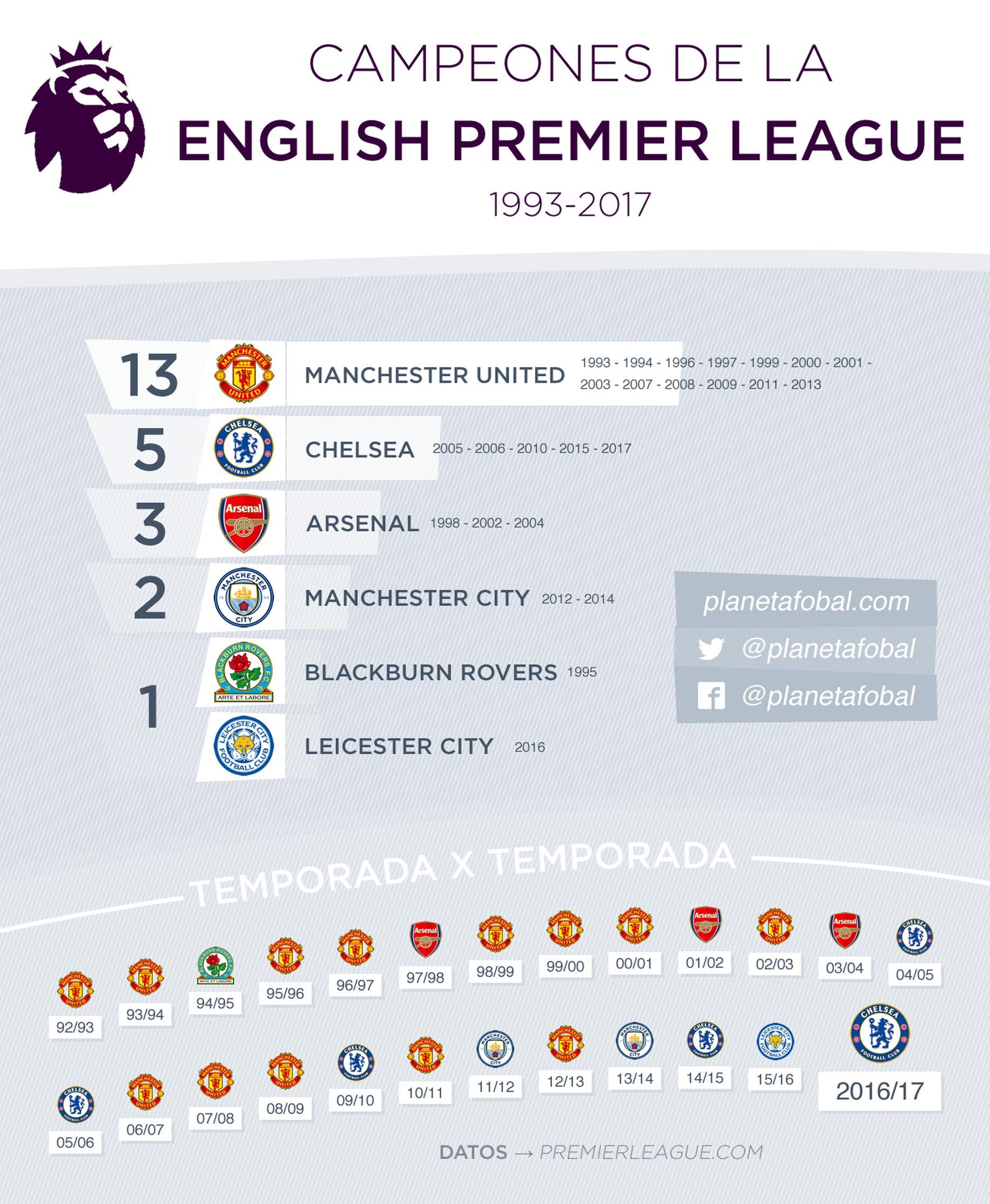 Todos los campeones de la Premier League de Inglaterra