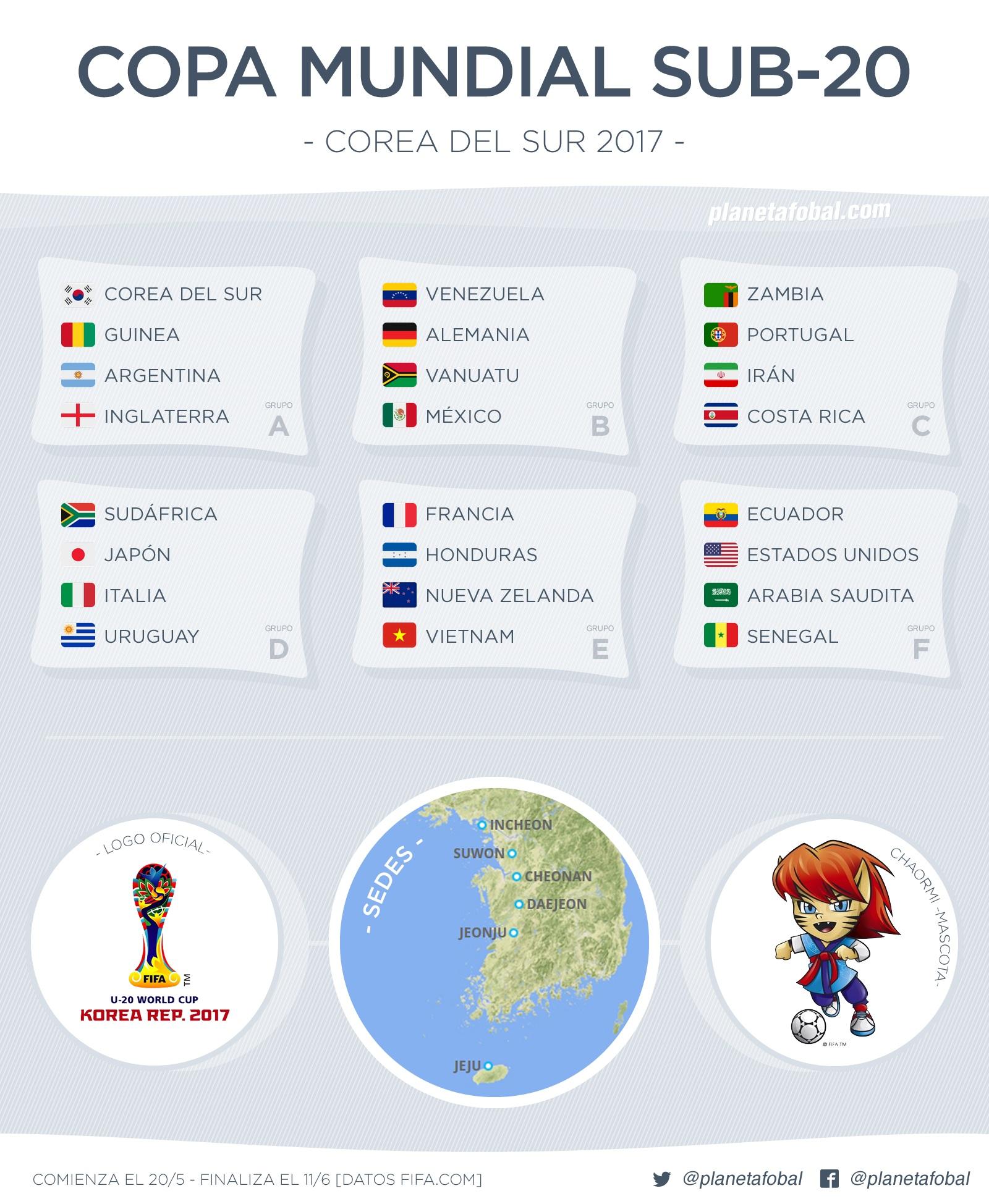 Copa Mundial Sub-20 Corea del Sur 2017