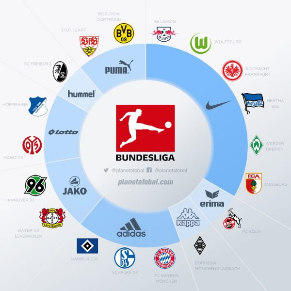 Marcas deportivas en la Bundesliga de Alemania 2017-18