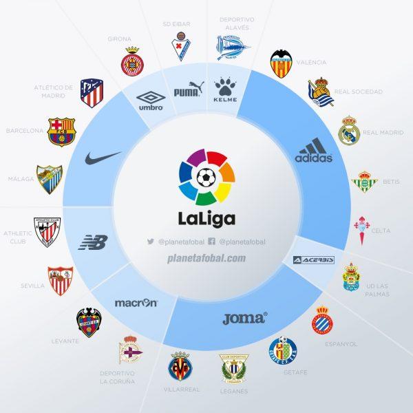 Marcas deportivas en la LaLiga de España 2017-18