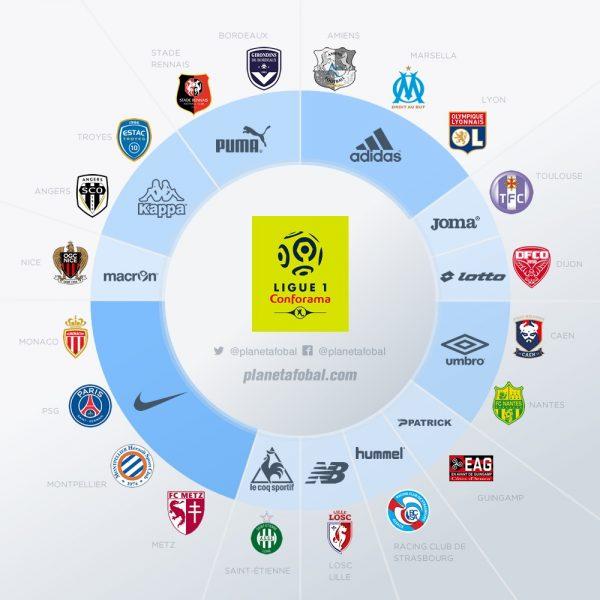 Marcas deportivas en la Ligue 1 de Francia 2017-18