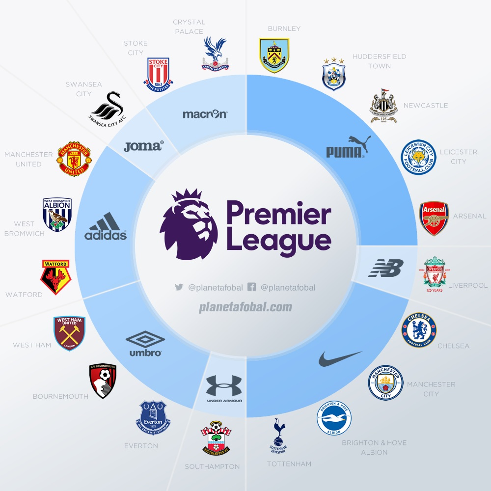 Marcas deportivas en la Premier League de Inglaterra 2017-18