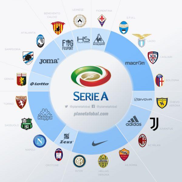 Marcas deportivas en la Serie A de Italia 2017-18