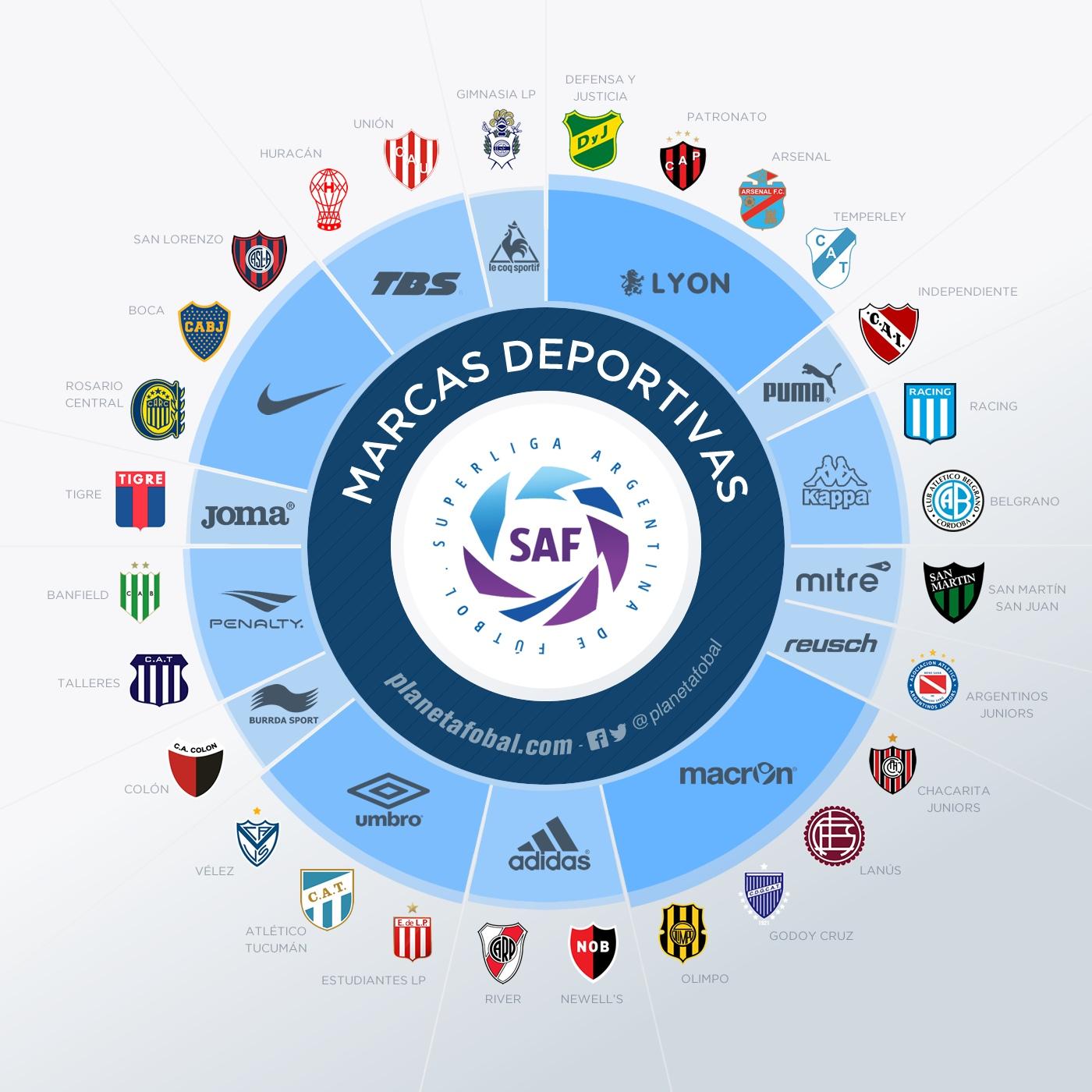 Asi se reparten las marcas de la Superliga 2017
