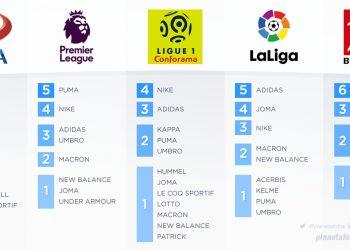Cantidad de equipos según cada liga