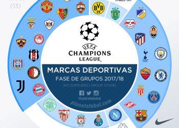 Reparto de las marcas deportivas en la UEFA Champions League 17-18