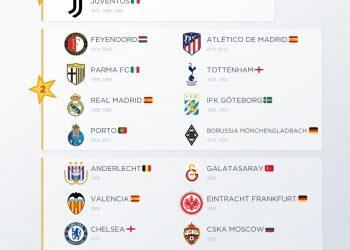 Campeones Copa UEFA / Europa League