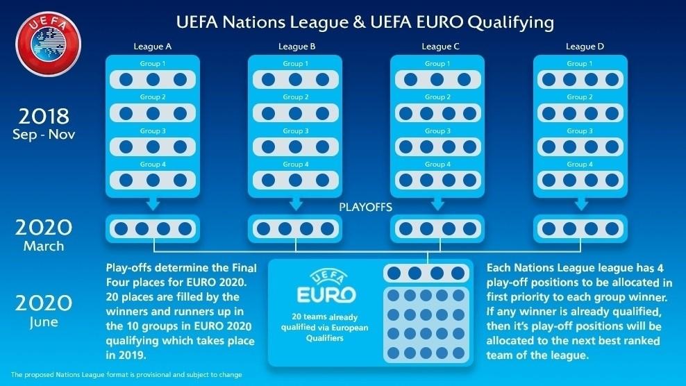 Habrá cuatro play-offs que darán la clasificación a la Eurocopa | Foto UEFA