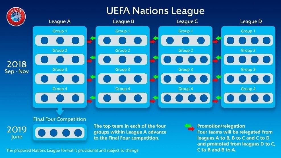 Formato de la UEFA Nations League | Foto UEFA