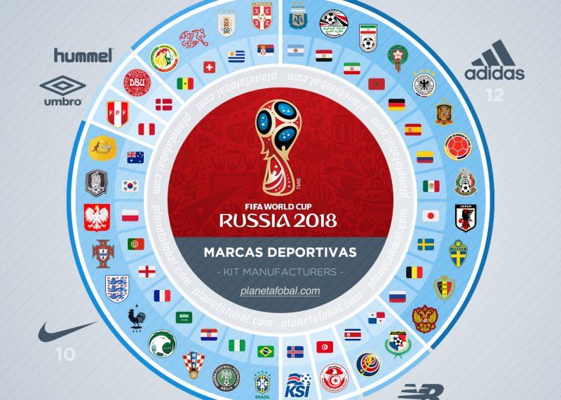 Marcas deportivas del Mundial de Rusia 2018 | © planetafobal
