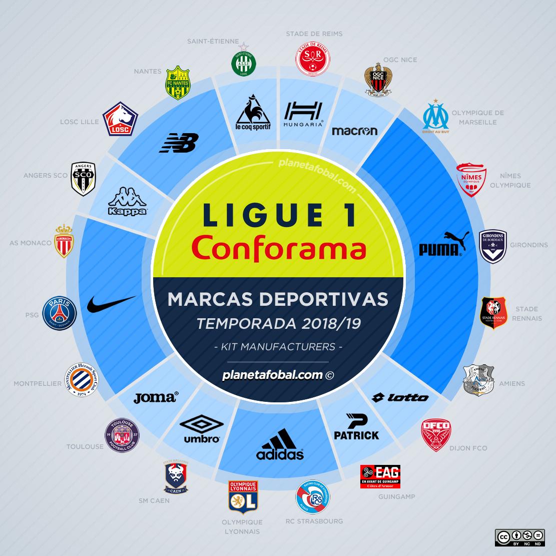 Las marcas deportivas de la Ligue 1 de Francia 2018/19 | planetafobal ©