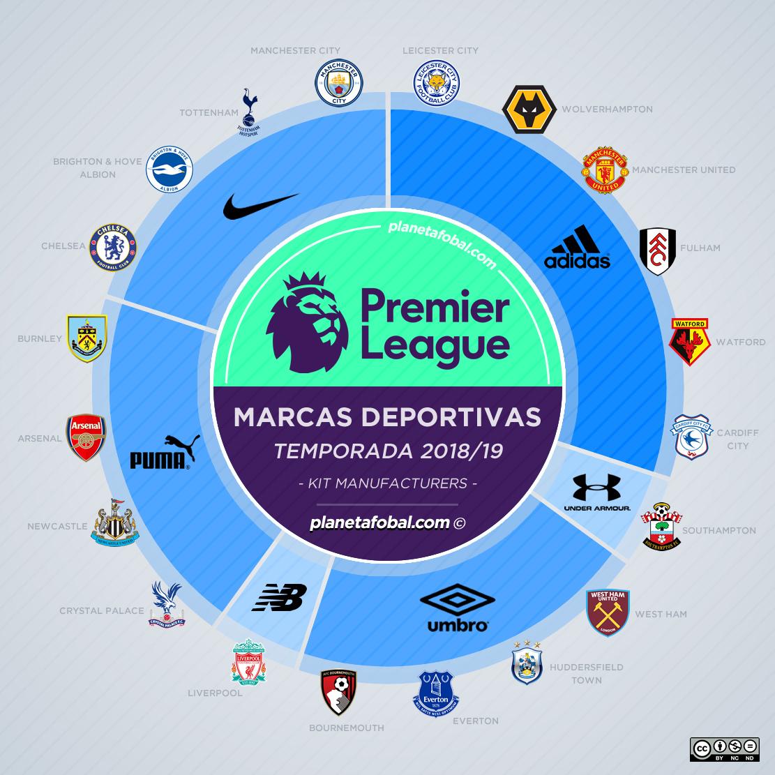 Las marcas deportivas de la Premier League de Inglaterra 2018/19 | planetafobal ©