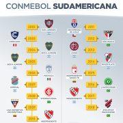Todos los campeones de la Copa CONMEBOl Sudamericana