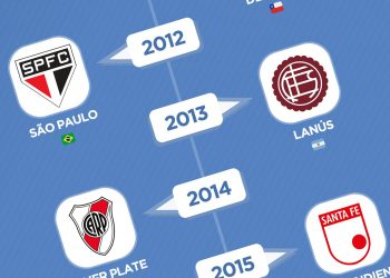 Todos los campeones de la Copa CONMEBOL Sudamericana | @planetafobal