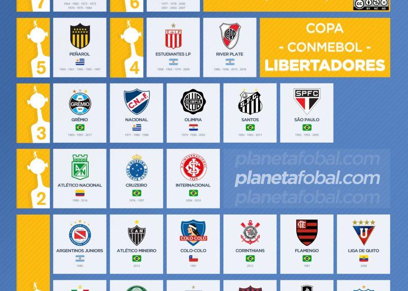 Todos los campeones de la Copa Libertadores de América