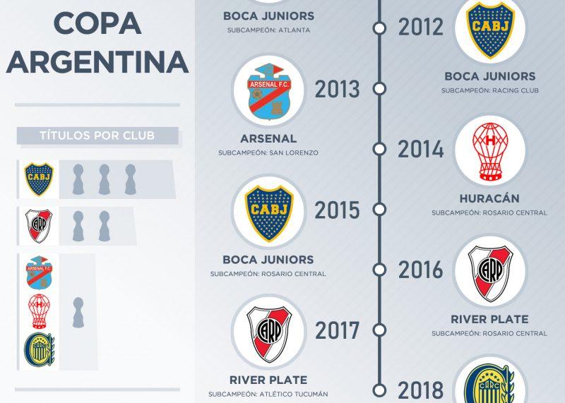 Los campeones de la Copa Argentina