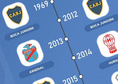 Los campeones de la Copa Argentina | @planetafobal
