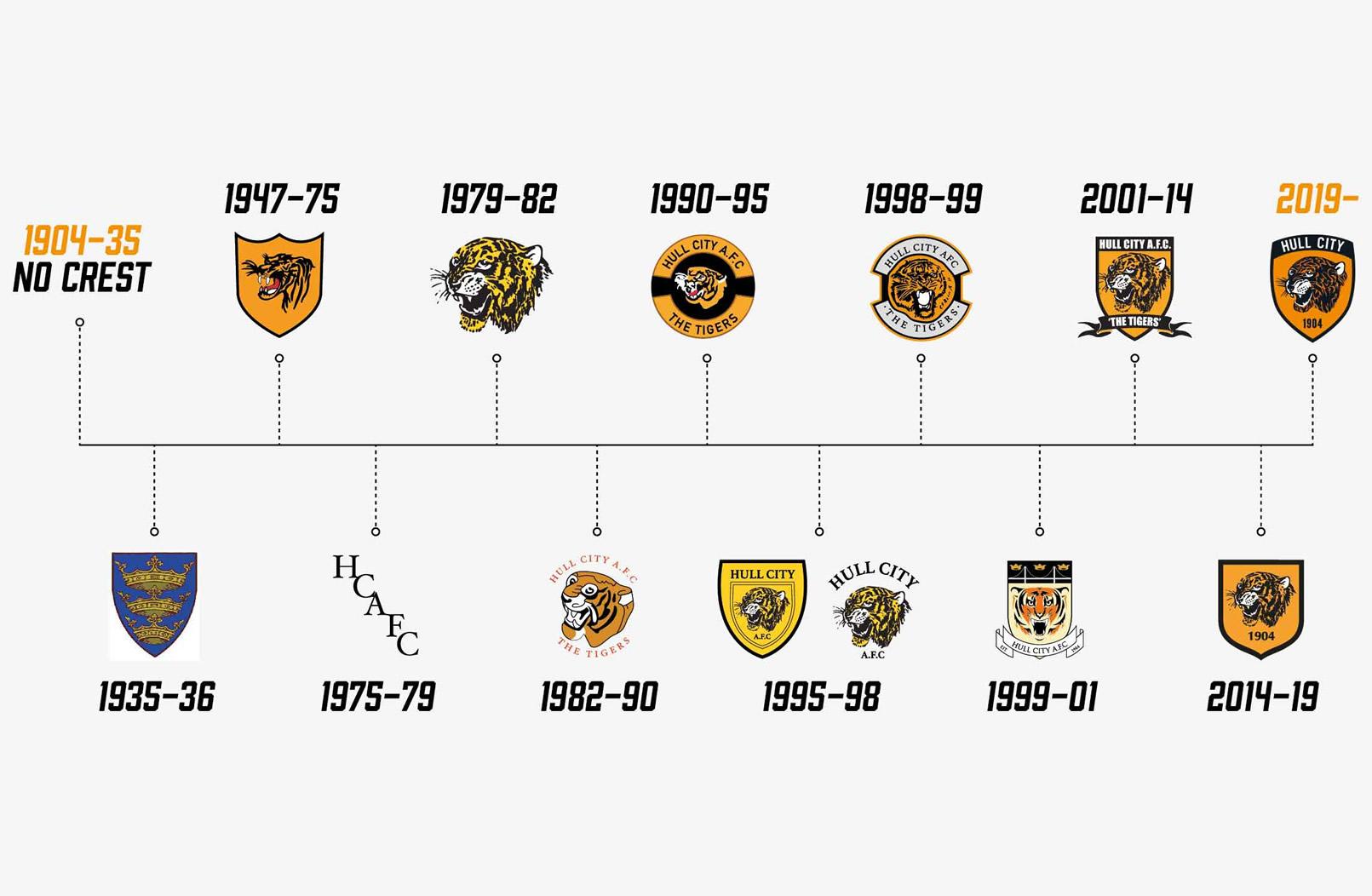 Evolución del escudo del Hull City 1904-2019 | Imagen Web Oficial